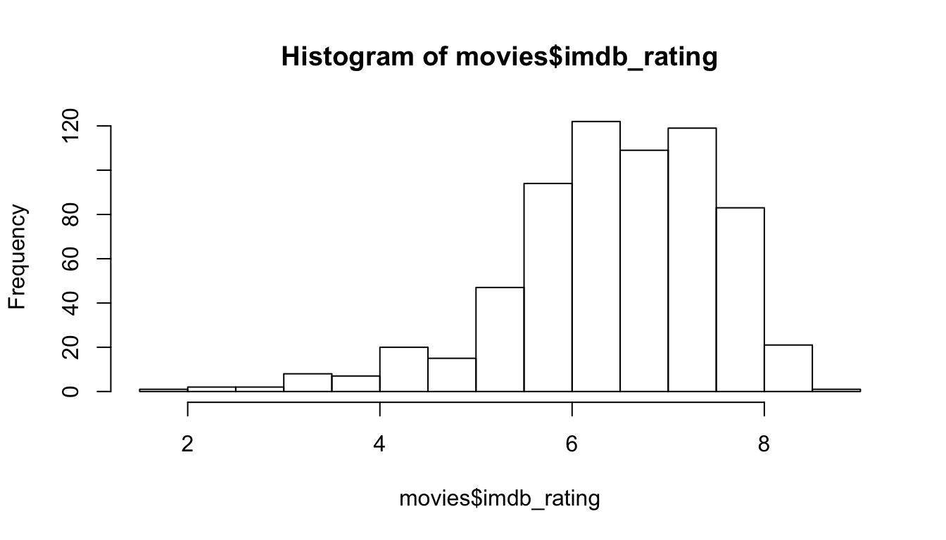 R   Modeling and prediction for movie ratings – BAO VINH NGUYEN